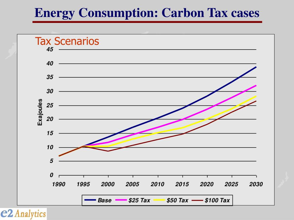 Energy Consumption: Carbon Tax cases
