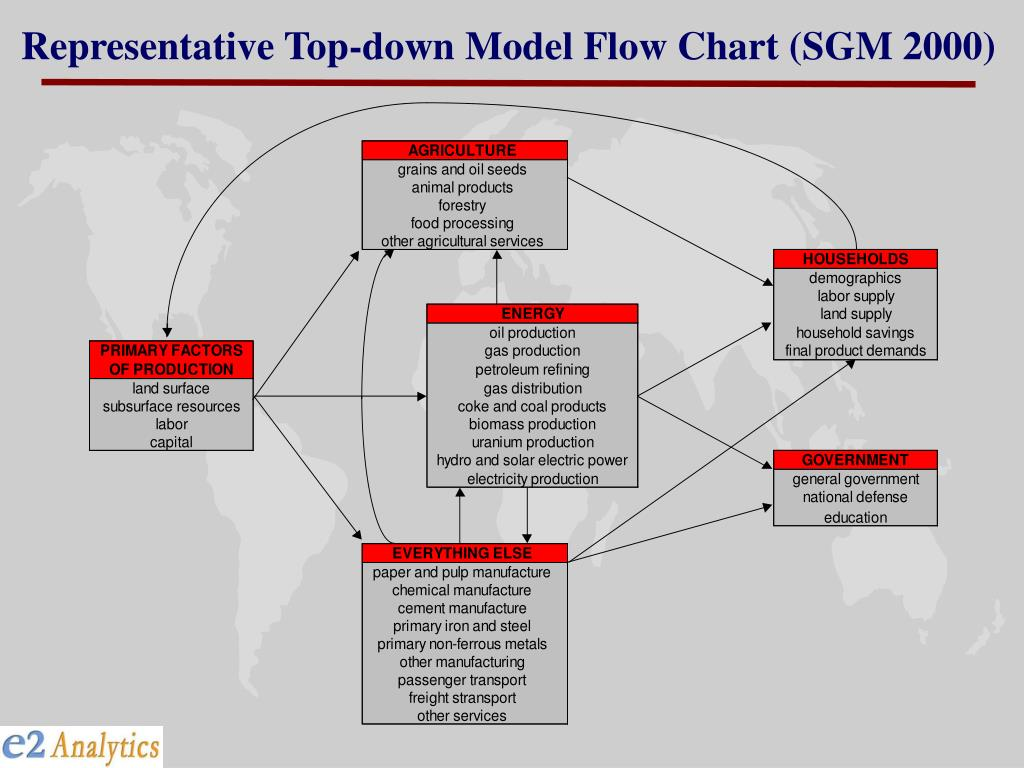 Representative Top-down Model Flow Chart (SGM 2000)
