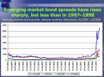 emerging market bond spreads have risen sharply but less than in 1997 1998