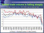 global trade volume is falling steeply