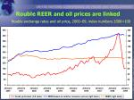 rouble reer and oil prices are linked