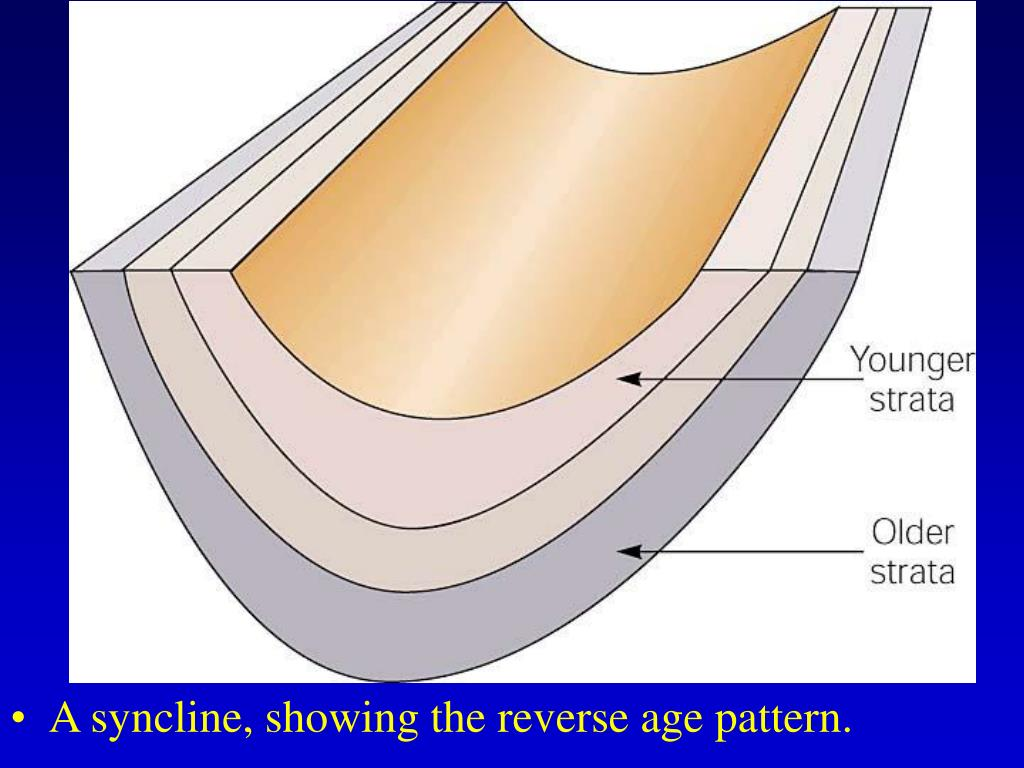A syncline, showing the reverse age pattern.