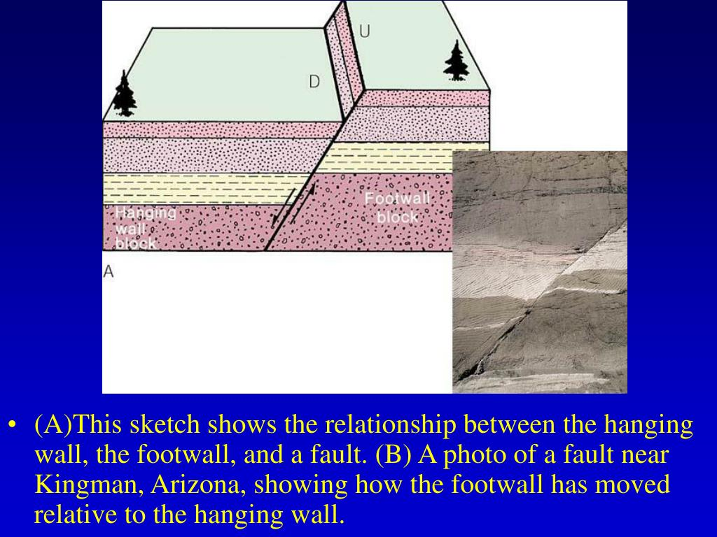 (A)This sketch shows the relationship between the hanging wall, the footwall, and a fault. (B) A photo of a fault near Kingman, Arizona, showing how the footwall has moved relative to the hanging wall.