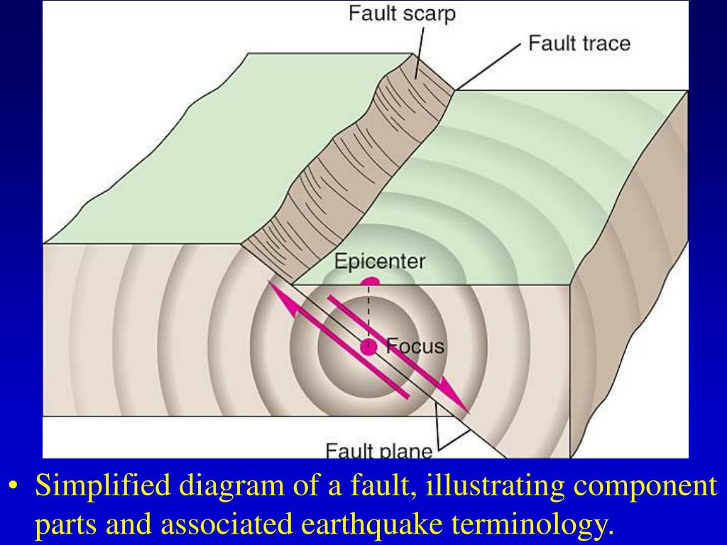 Simplified diagram of a fault, illustrating component parts and associated earthquake terminology.