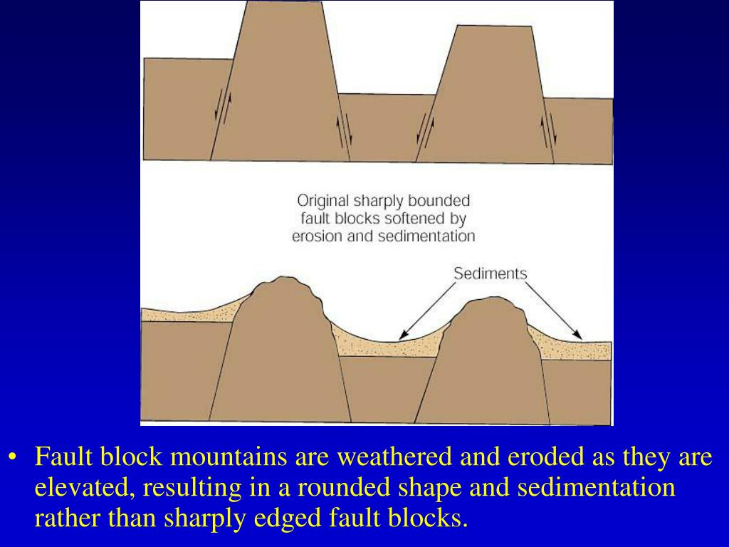 Fault block mountains are weathered and eroded as they are elevated, resulting in a rounded shape and sedimentation rather than sharply edged fault blocks.