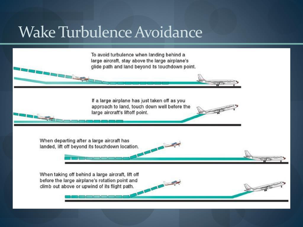 Wake Turbulence Avoidance