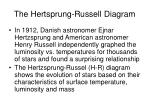 the hertsprung russell diagram
