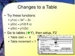 changes to a table