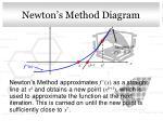 newton s method diagram