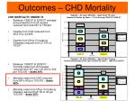 outcomes chd mortality