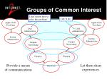 groups of common interest