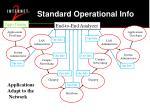 standard operational info17