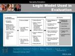 logic model used in evaluation