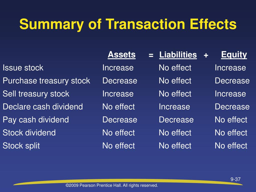 Summary of Transaction Effects