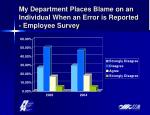 my department places blame on an individual when an error is reported employee survey