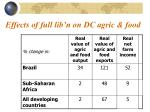 effects of full lib n on dc agric food