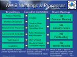 awib meetings processes