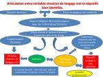 articulation entre v ritable situation de langage oral et objectifs bien identifi s