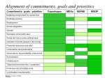alignment of commitments goals and priorities