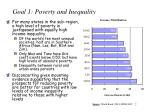 goal 1 poverty and inequality7