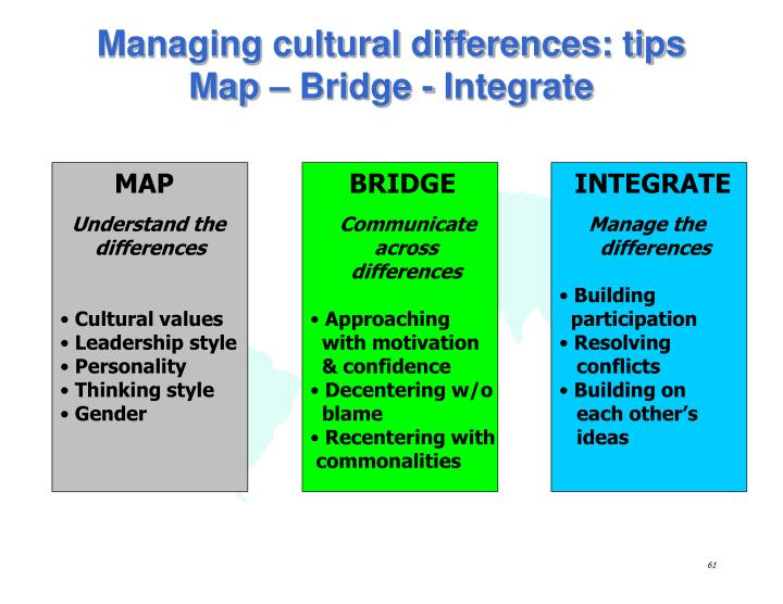 motivation and cross cultural management Leadership and work motivation from the cross cultural perspective khaliq ahmad kenms, management centre, iium, kuala lumpur, malaysia abstract purpose – the purpose of this paper is to compare and contrast conventional management thought.