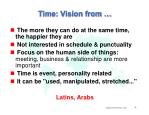 time vision from