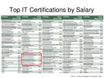 top it certifications by salary