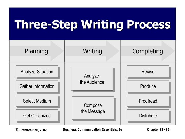 6 step writing process Writing essays isn't as difficult as it seems when you follow the simple steps i included into this article to make sure you develop discussion and argument or point out the certain problem that topic requires, it's necessary to successfully determine the genre, analyze the given topic, create a plan and research.