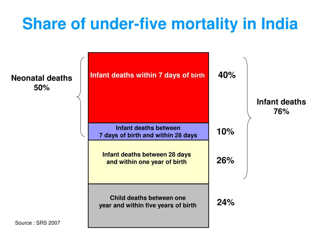 Share of under-five mortality in India