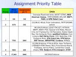 assignment priority table