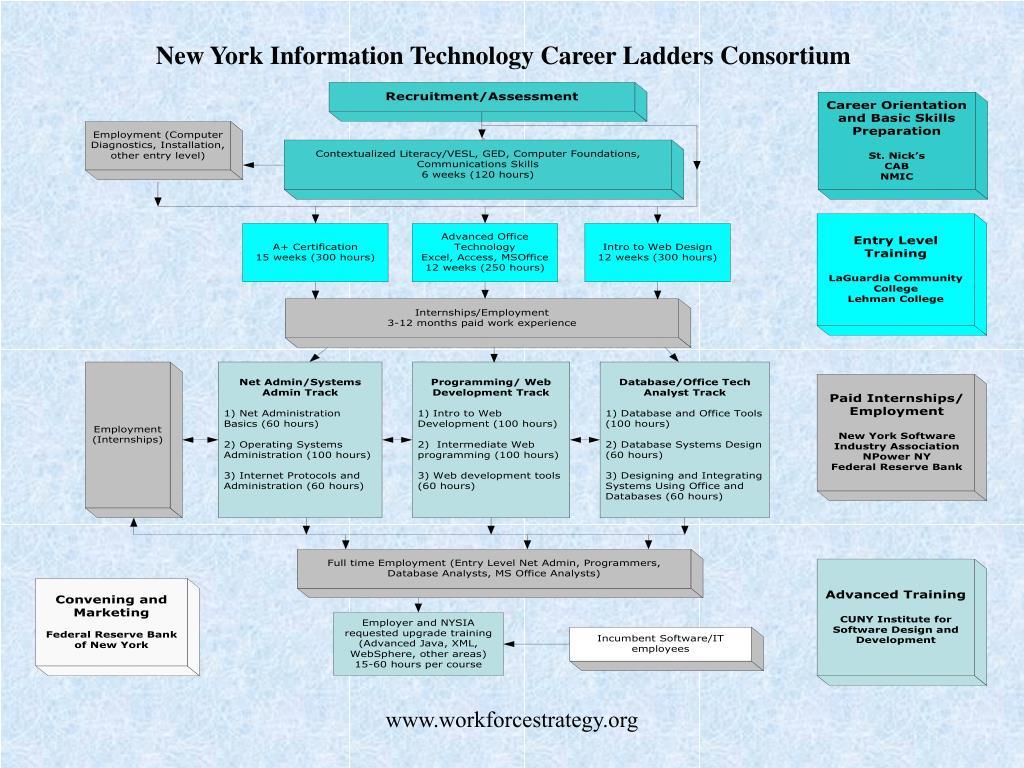 New York Information Technology Career Ladders Consortium