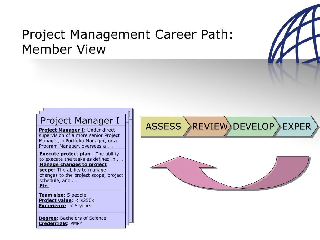 project managers careers Want to know what the future outlook for project managers are in this article, nan nan liu explores the project management career path and find out how you can improve career advancement opportunities.