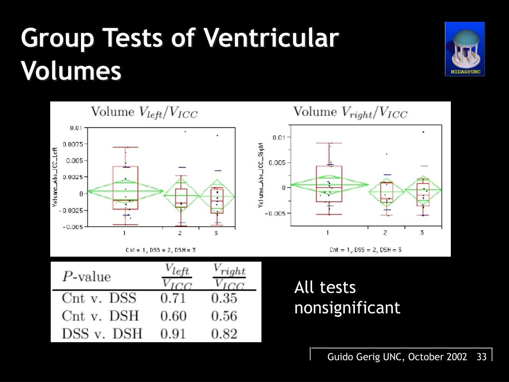 Group Tests of Ventricular Volumes