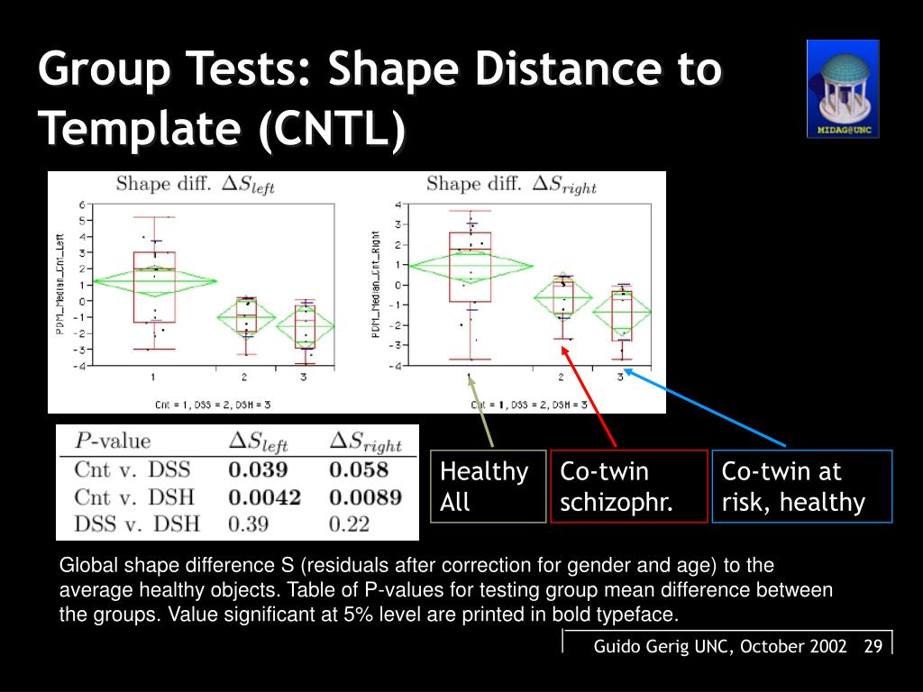 Group Tests: Shape Distance to Template (CNTL)