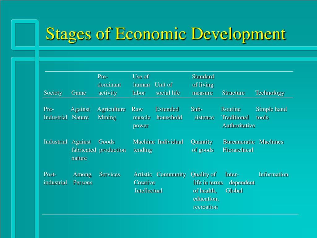 Stages of Economic Development