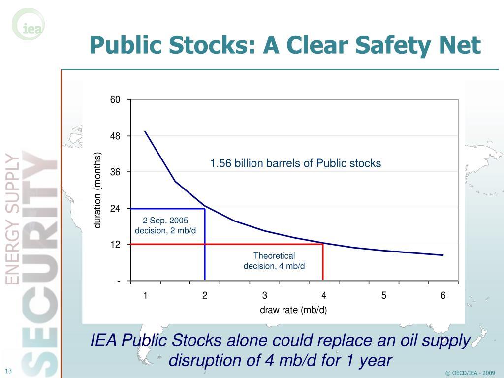 Public Stocks: A Clear Safety Net