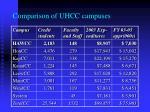 comparison of uhcc campuses