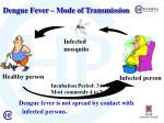 dengue fever mode of transmission