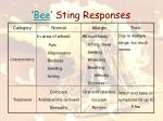 bee sting responses