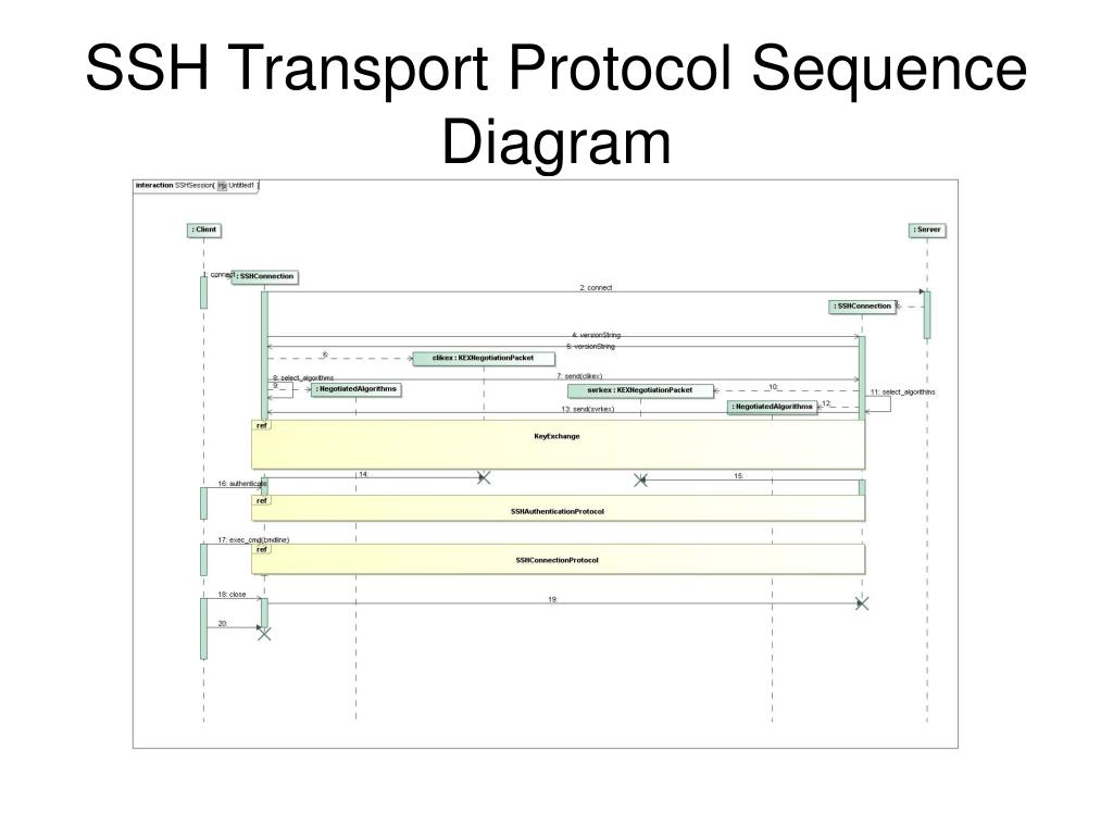 ssh sequence diagram ppt a secure mda process powerpoint presentation  free download  ppt a secure mda process powerpoint