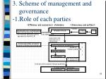 3 scheme of management and governance 1 role of each parties