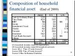 composition of household financial asset end of 2000