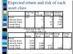 expected return and risk of each asset class