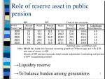 role of reserve asset in public pension