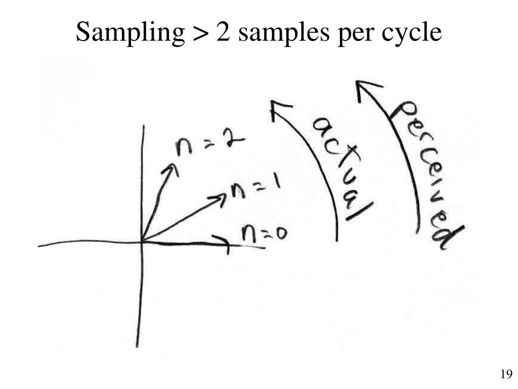 Sampling > 2 samples per cycle