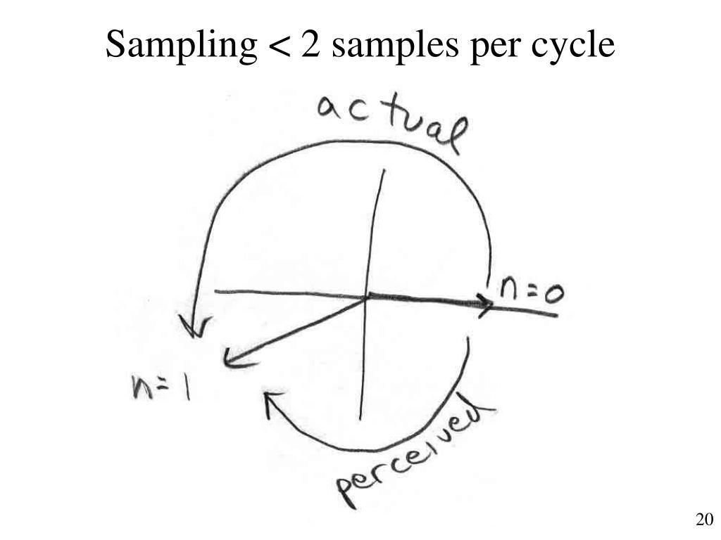 Sampling < 2 samples per cycle