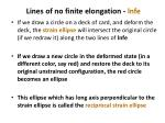 lines of no finite elongation lnfe
