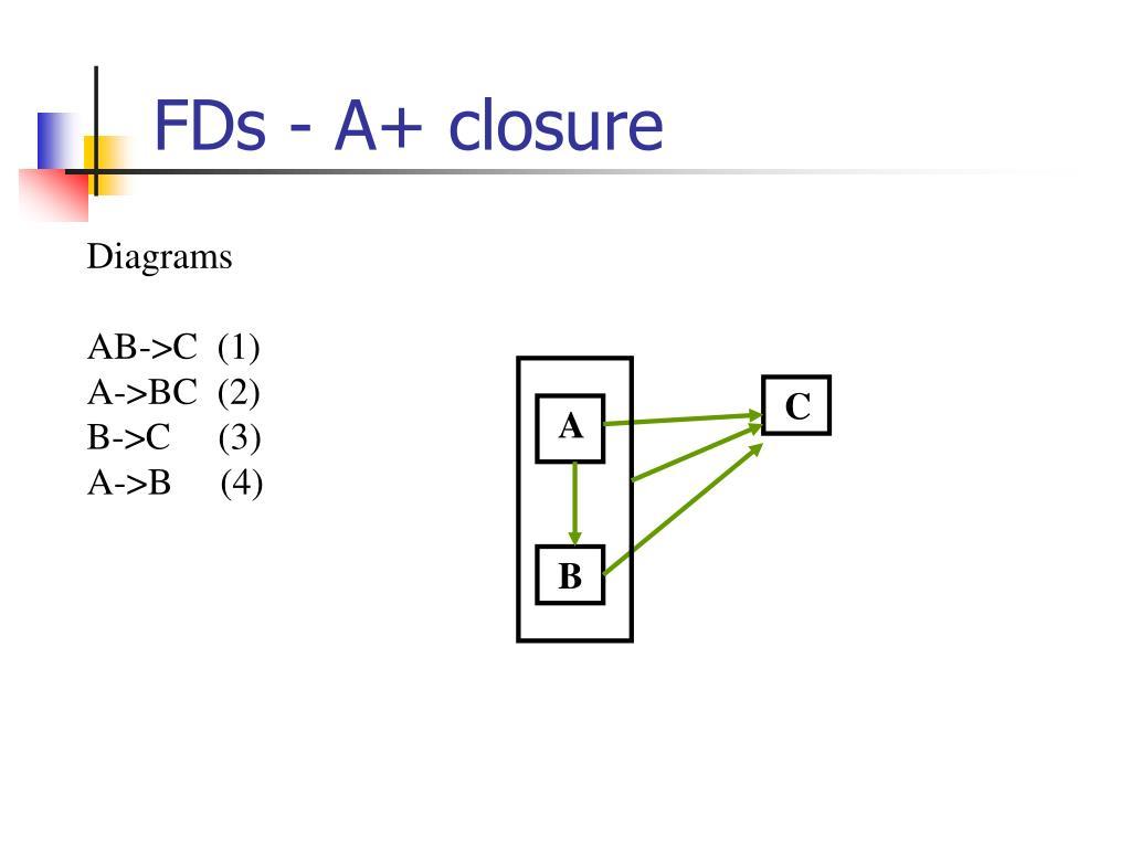 FDs - A+ closure