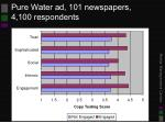 pure water ad 101 newspapers 4 100 respondents