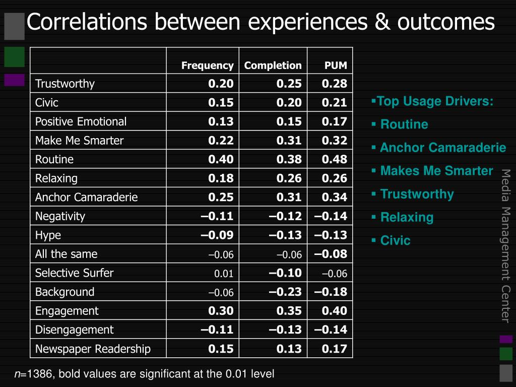 Correlations between experiences & outcomes